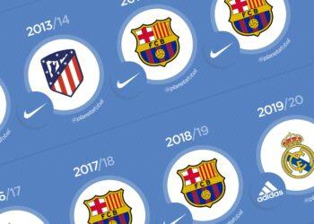 Los últimos 20 campeones de la LaLiga de España
