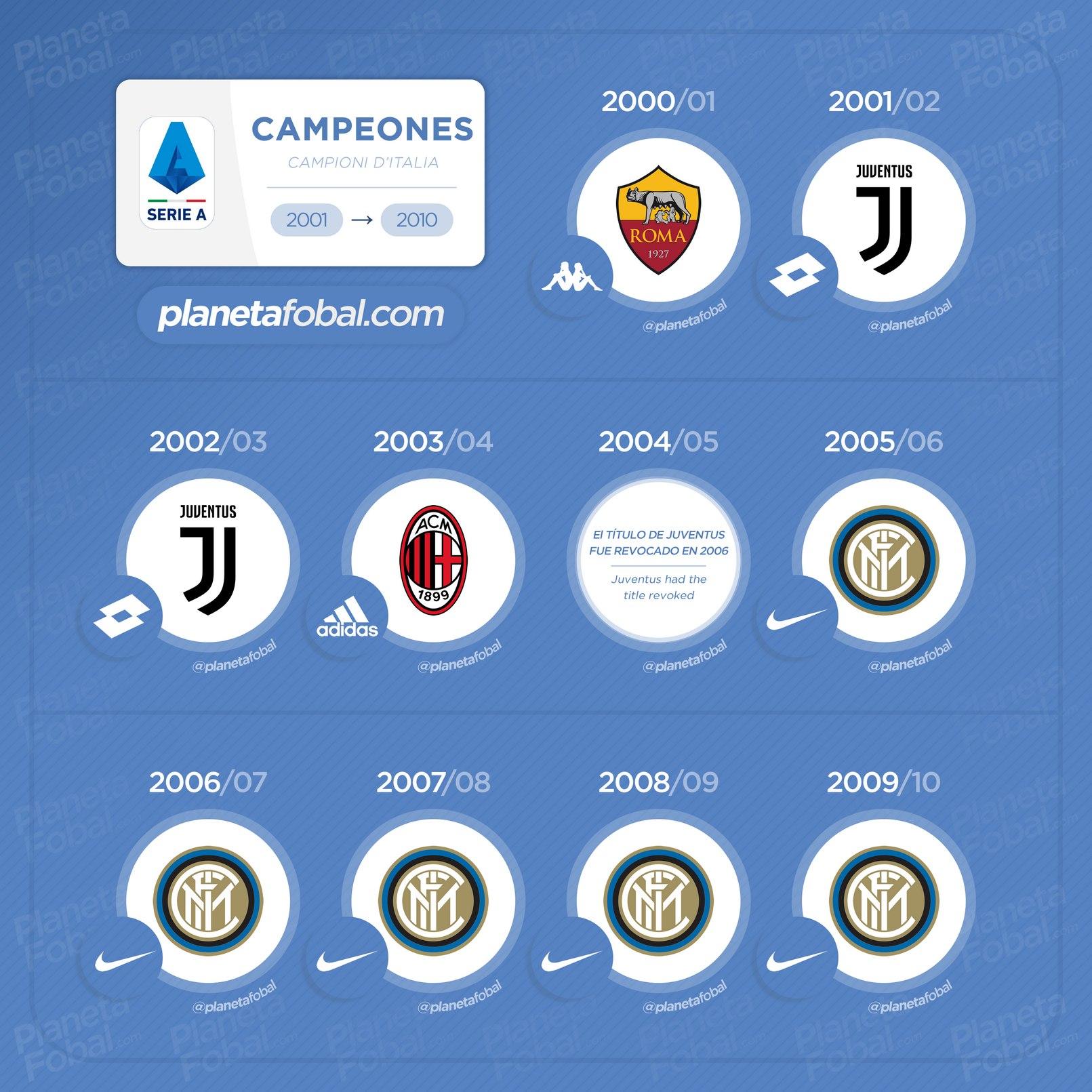 los ultimos 20 campeones de la serie a de italia 20 campeones de la serie a de italia