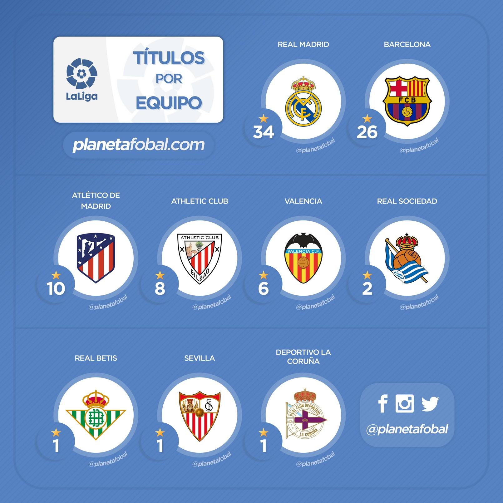 Cantidad de títulos por club LaLiga de España
