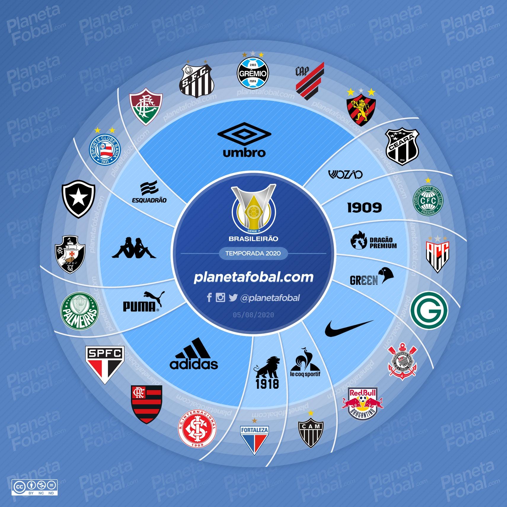 Marques de sport du Brasileirão 2020