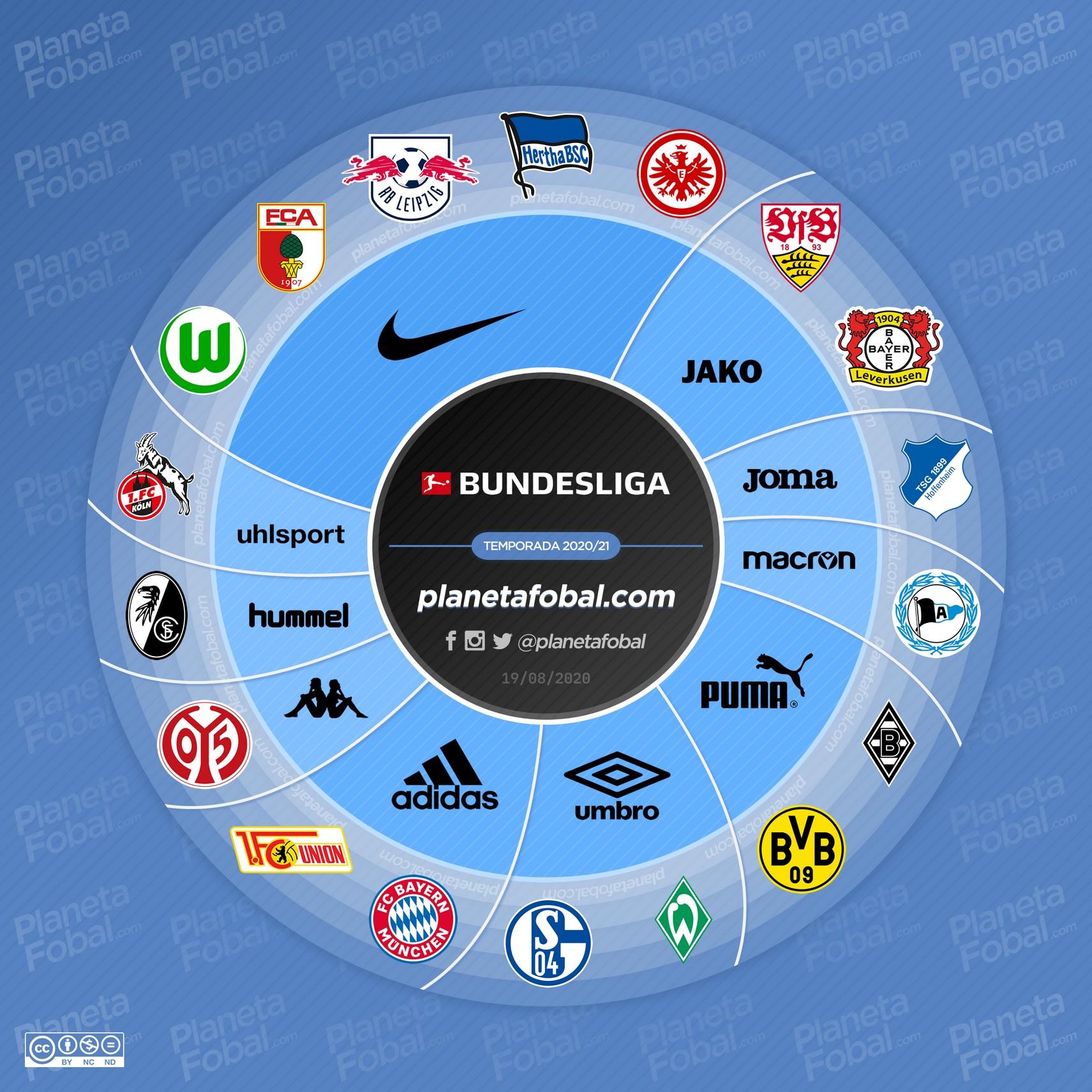Marcas deportivas de la Bundesliga 2020/2021