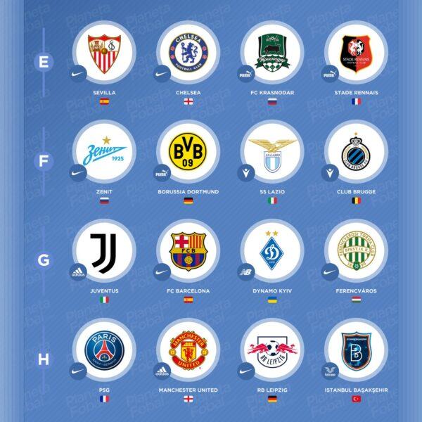 Las marcas deportivas de la UEFA Champions League 2020/2021 (Grupos)