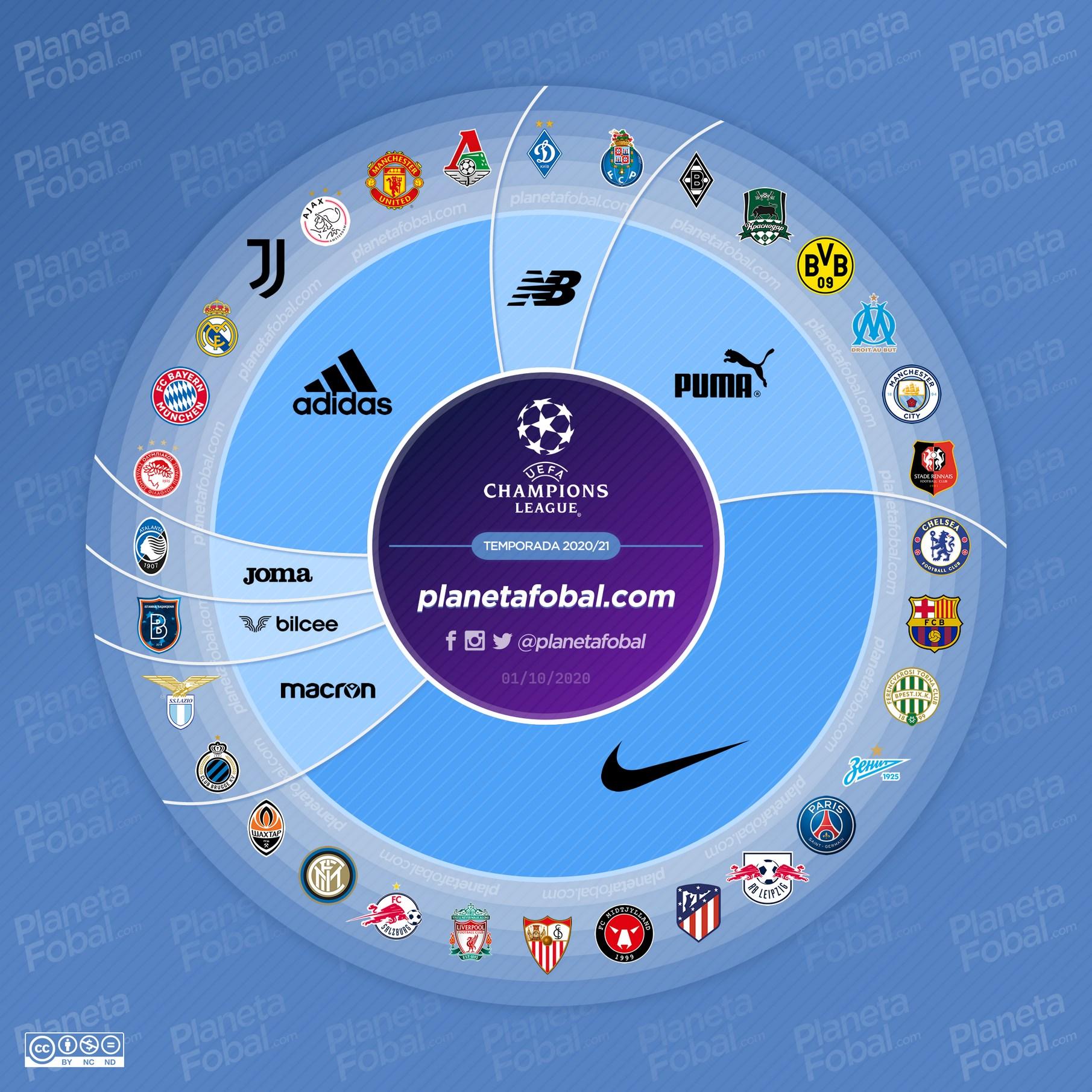 Marcas deportivas de la UEFA Champions League 2020/2021