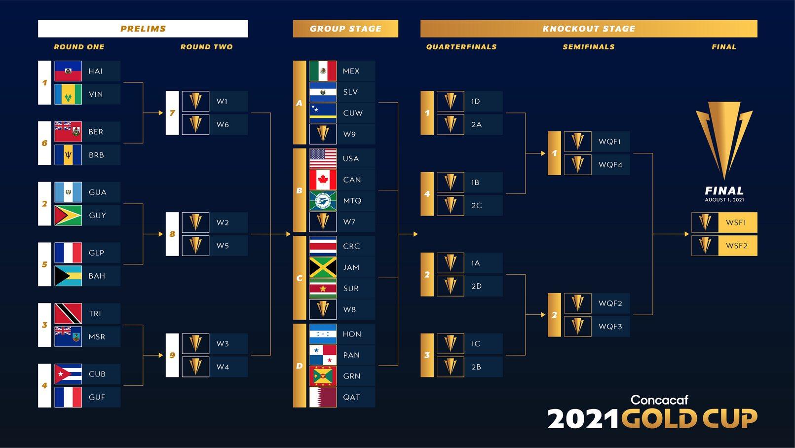 Formato de la Copa Oro 2021 | Imagen CONCACAF