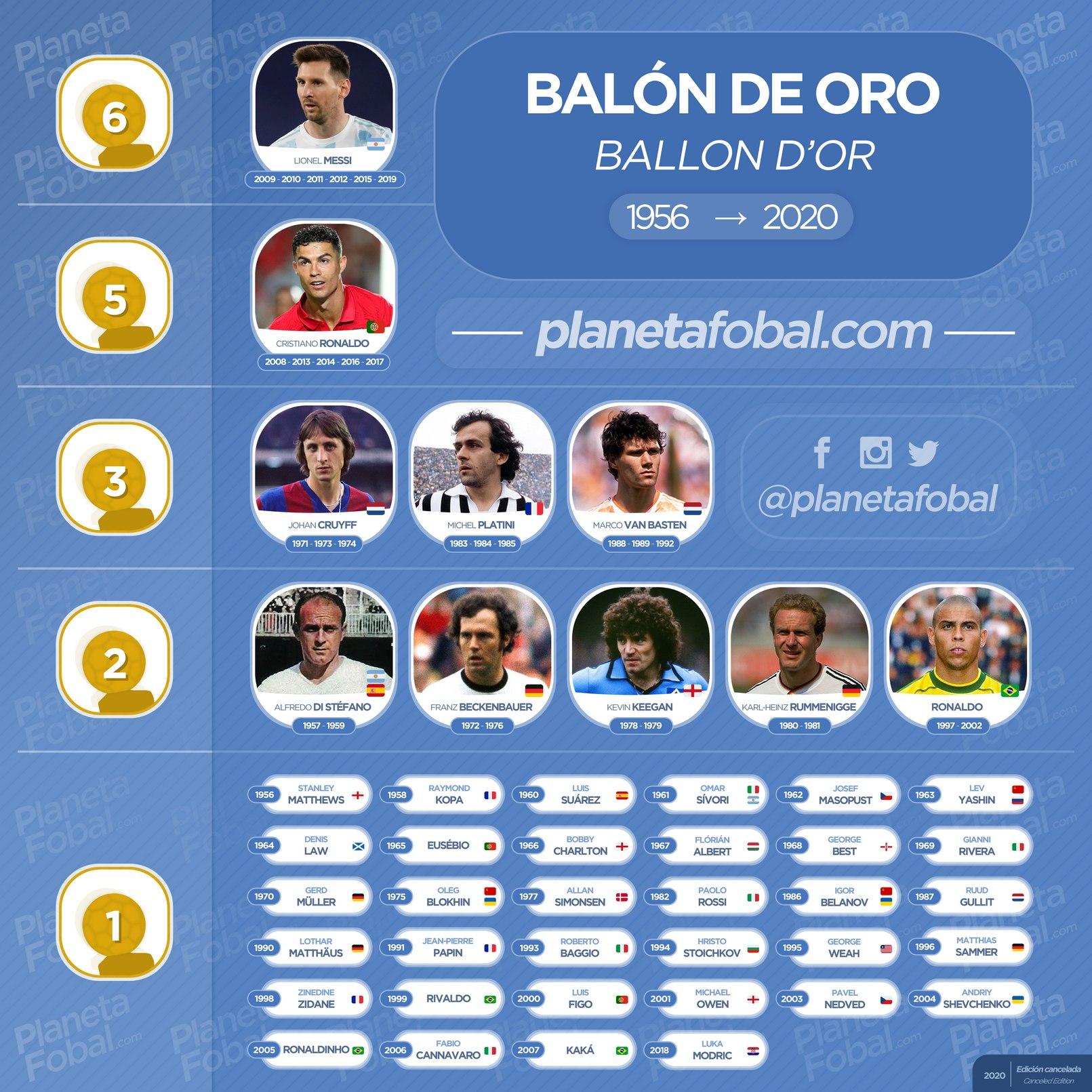 Ganadores del Balón de Oro 1956  → 2020