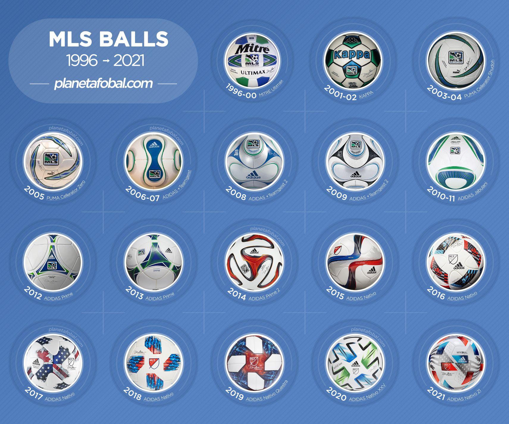 Balones oficiales de la MLS (1996-2021)