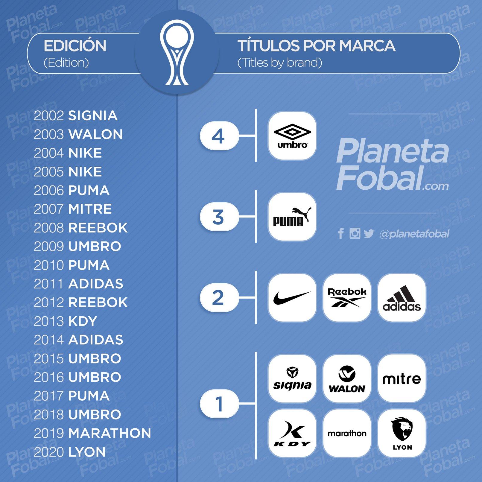 Cantidad de títulos por marca deportiva en la Copa CONMEBOL Sudamericana | @planetafobal