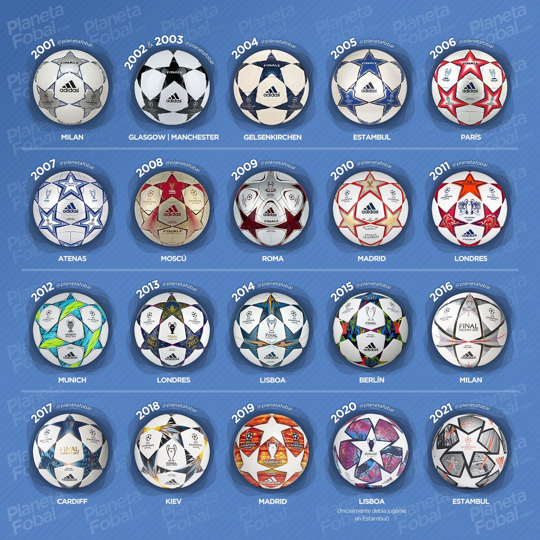 Evolución de la pelota adidas de la Champions League 2001-2020