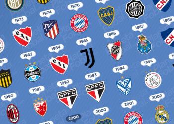 """Todos los clubes """"Campeones del mundo"""" 1960 → 2020"""
