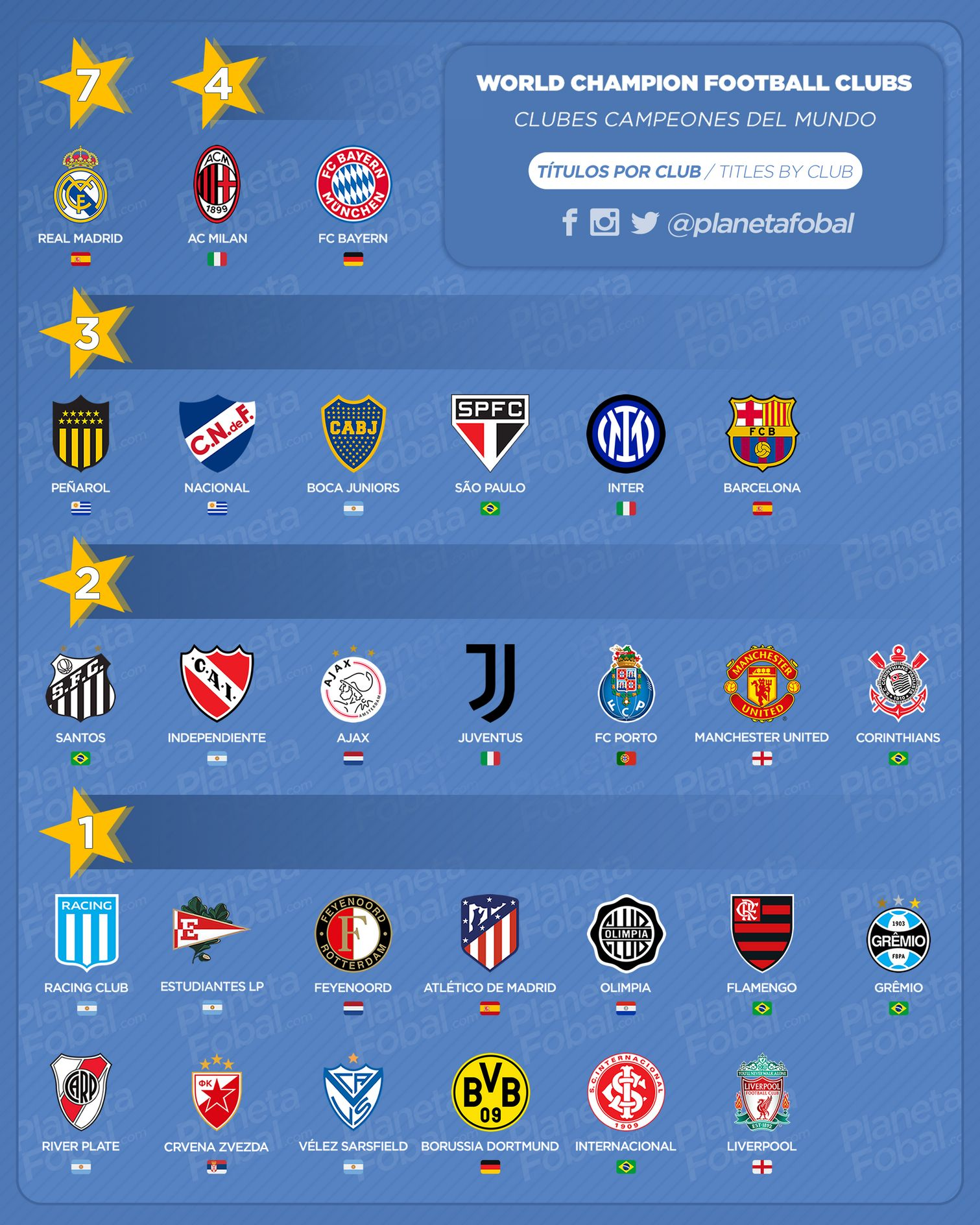 """Clubes """"Campeones del mundo"""" 1960 → 2020 (Títulos por club)"""