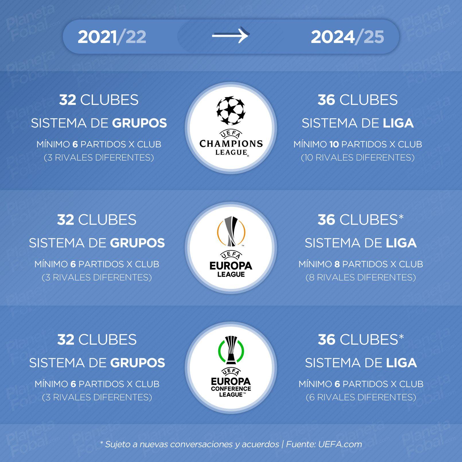 Los torneos UEFA tendrán nuevos formatos desde 2024