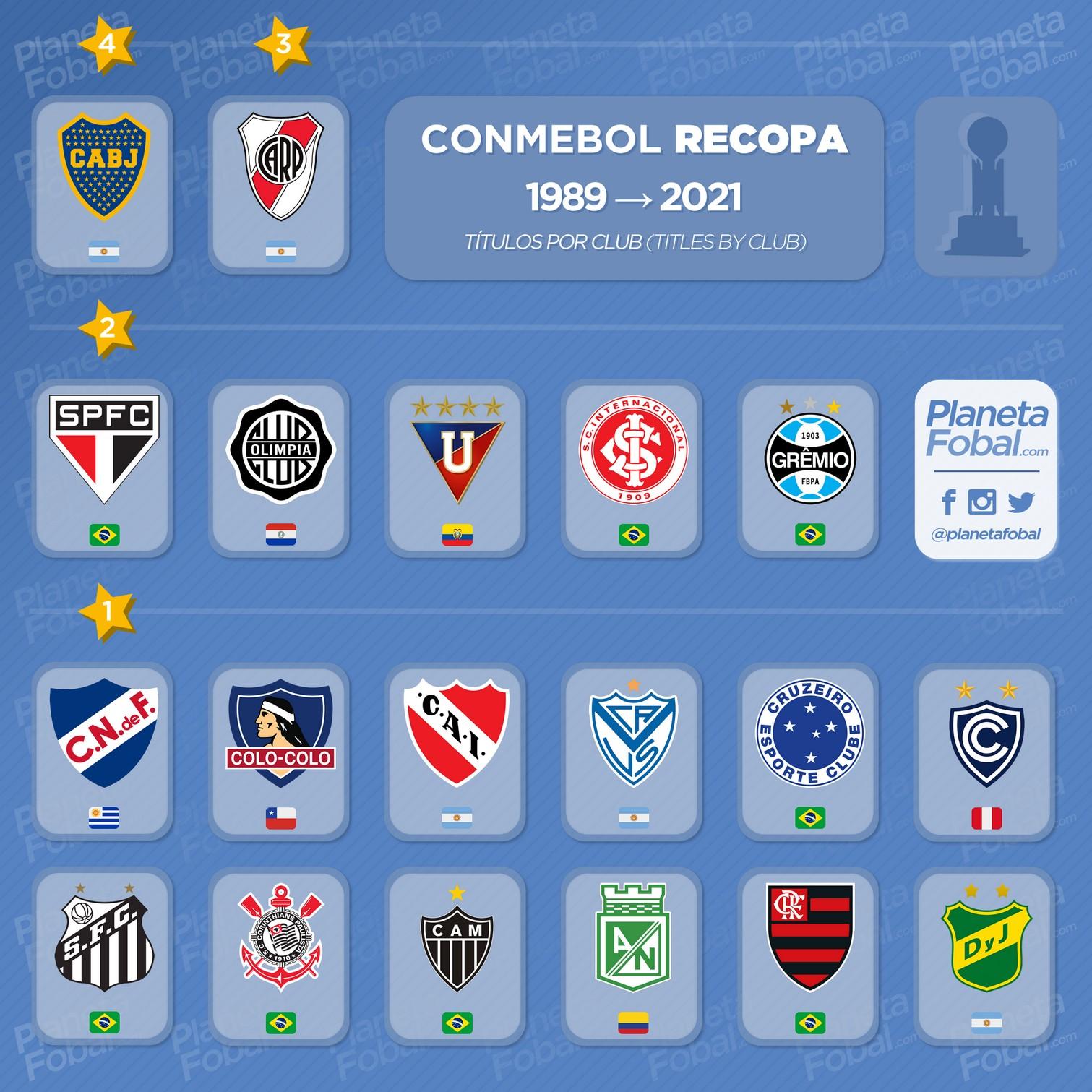 Campeones de la CONMEBOL Recopa 1989 → 2021 (Títulos por club)
