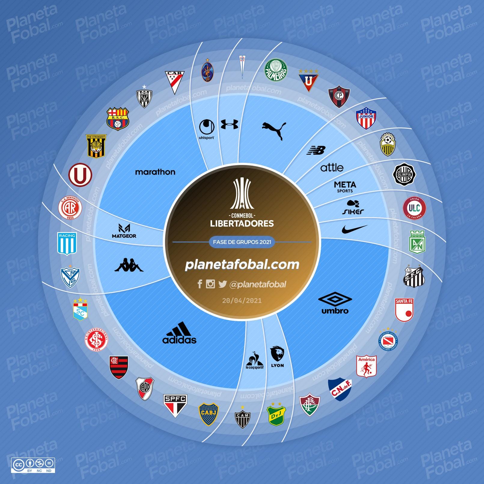 Marcas deportivas de la Copa Libertadores 2021