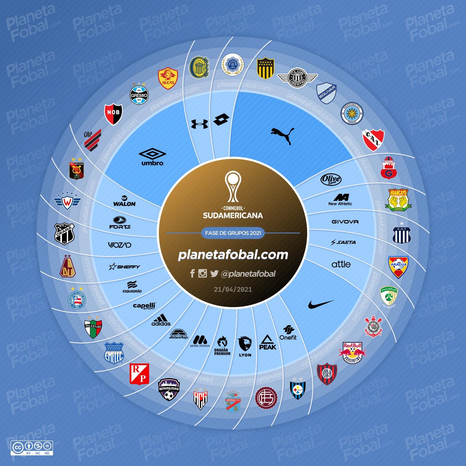 Marcas deportivas de la Copa Sudamericana 2021