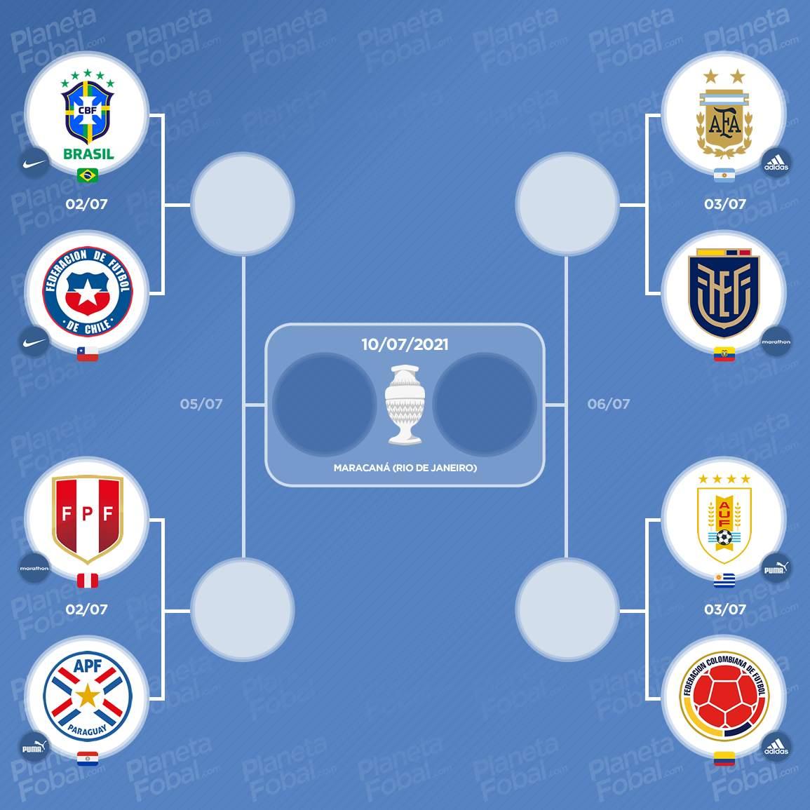 Cuadro final de la Copa América 2021