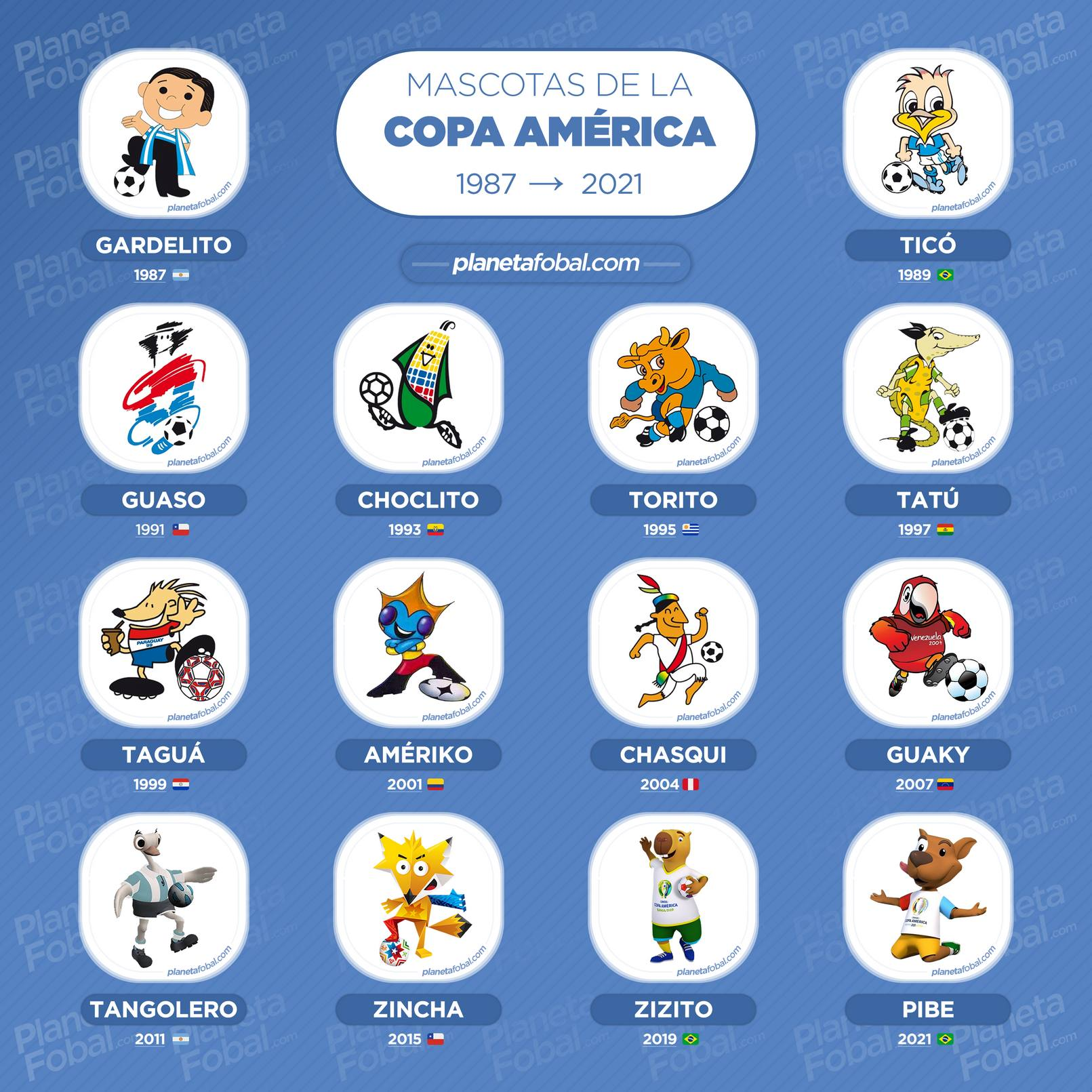 Todas las mascotas de la Copa América | @planetafobal