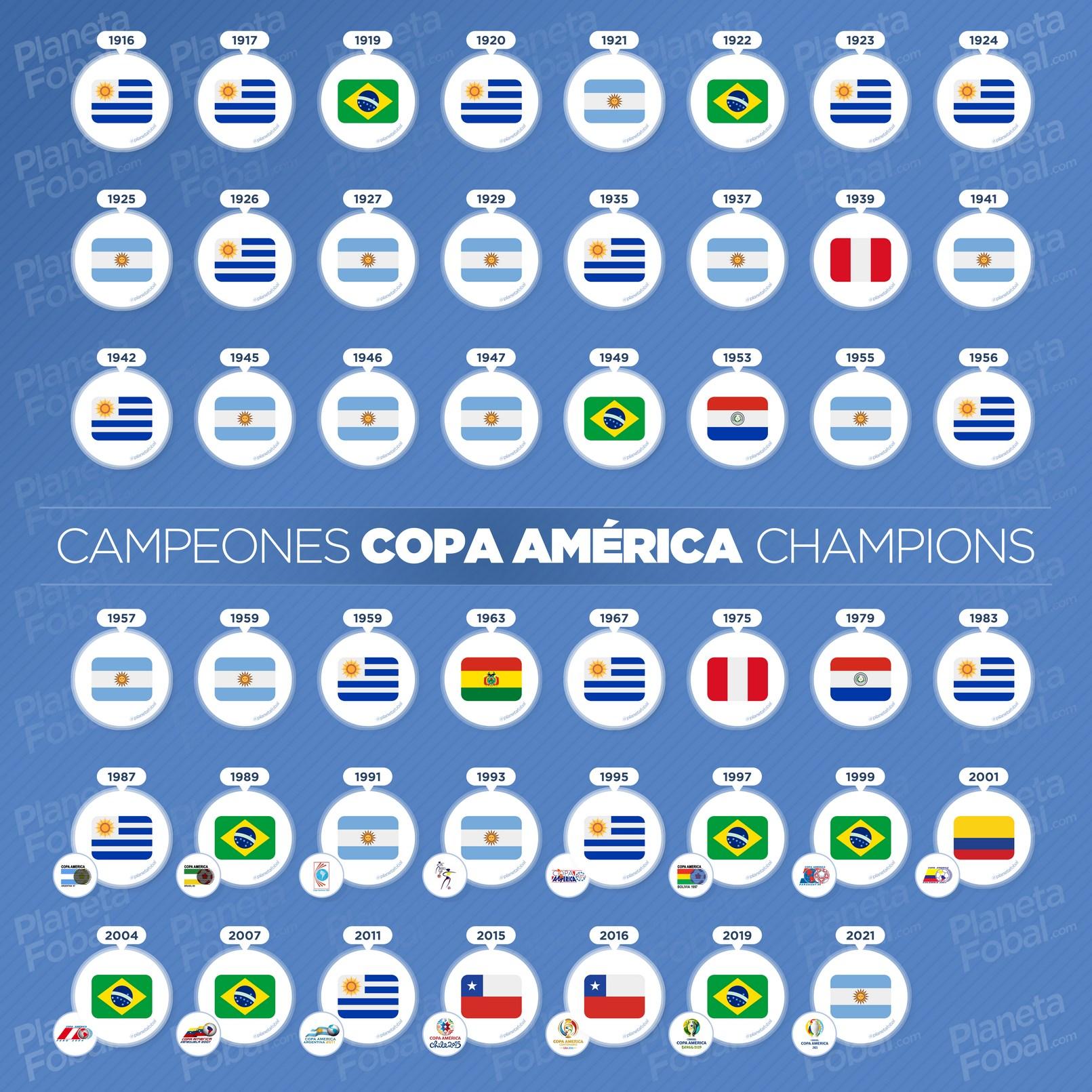 Campeones de la Copa América (1916-2021)