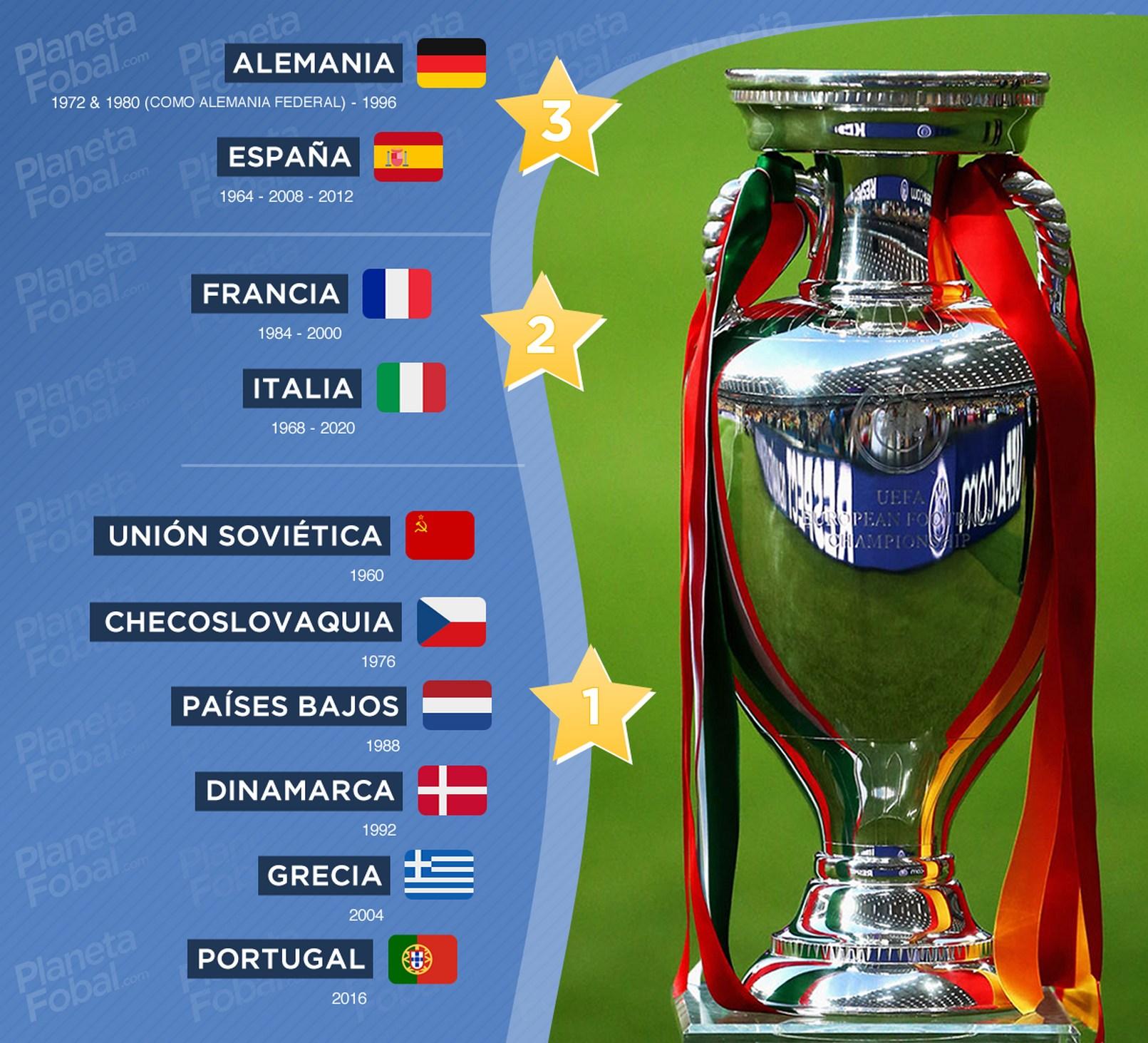 Campeones de la UEFA Euro (1960-2020)