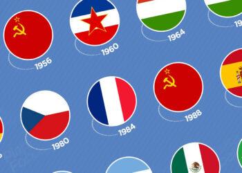 Países campeones olímpicos de fútbol (1900 - 2016)