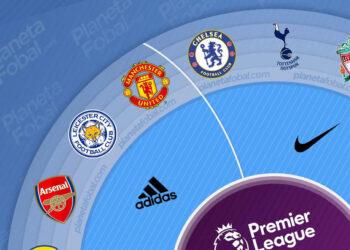 Marcas deportivas de la Premier League 2021/2022