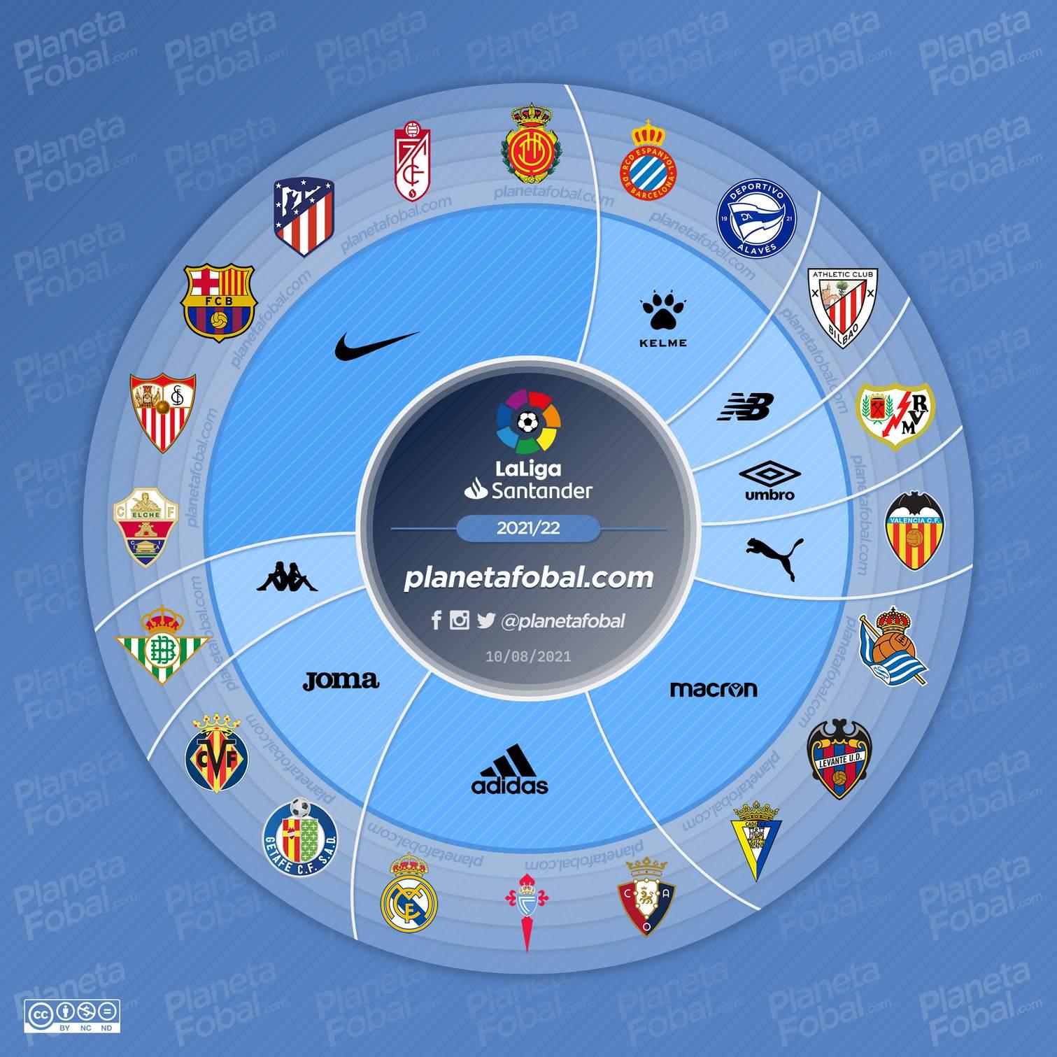 Marcas deportivas de LaLiga 2021/2022