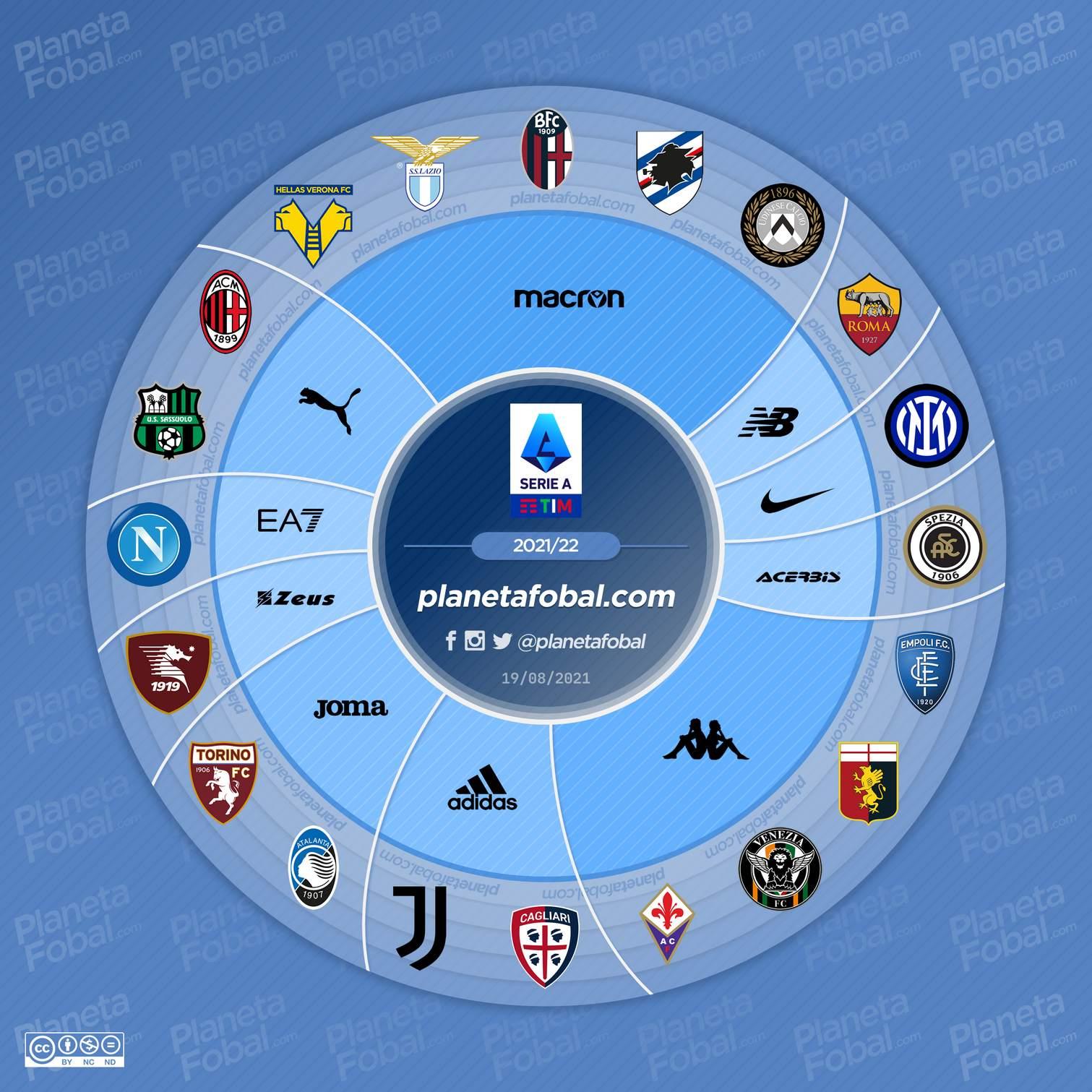 Marcas deportivas de la Serie A 2021/2022