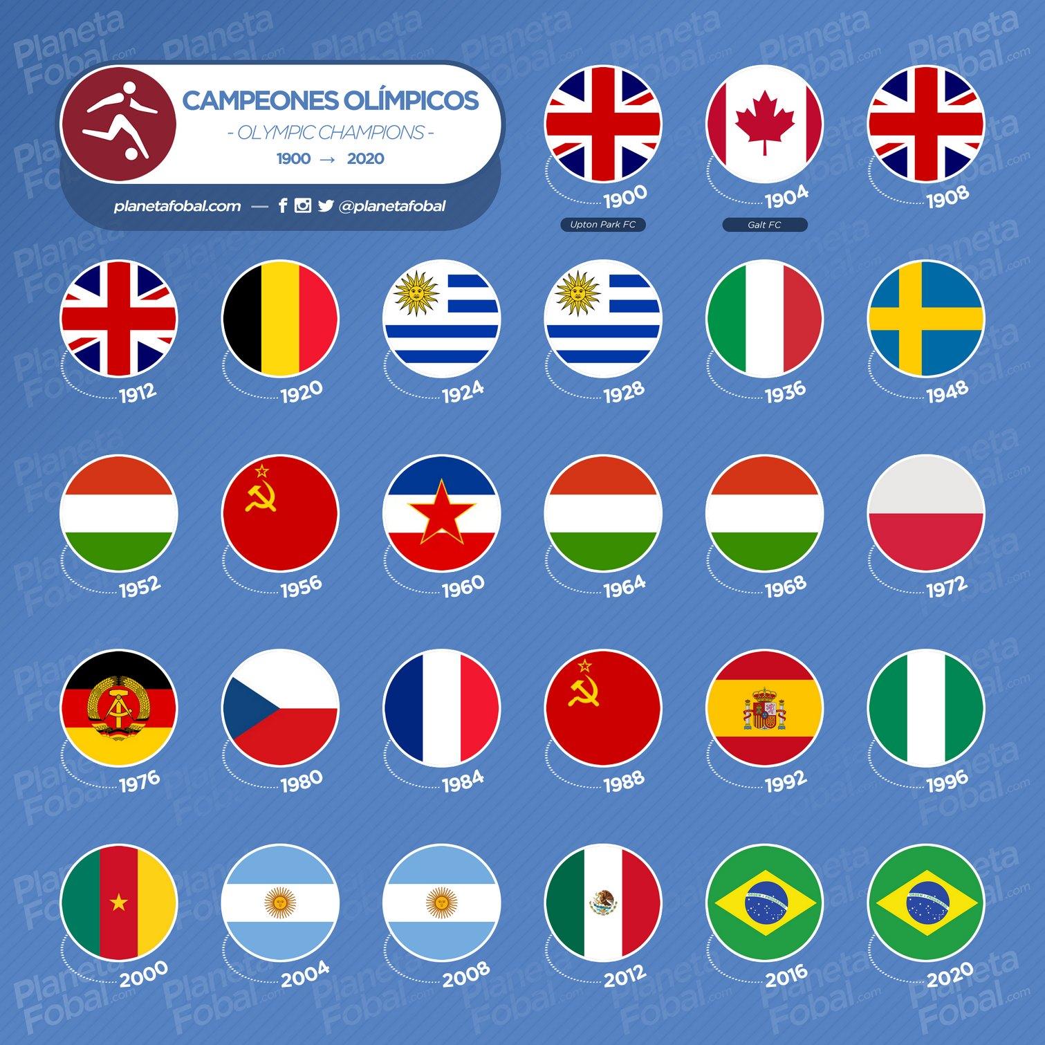 Países campeones olímpicos de fútbol (1900 - 2020)